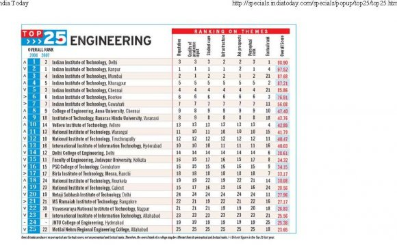 List of top engineering